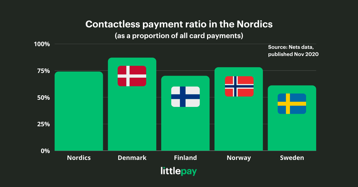 Contactless payment ratio in the Nordics as a proportion of all card payments